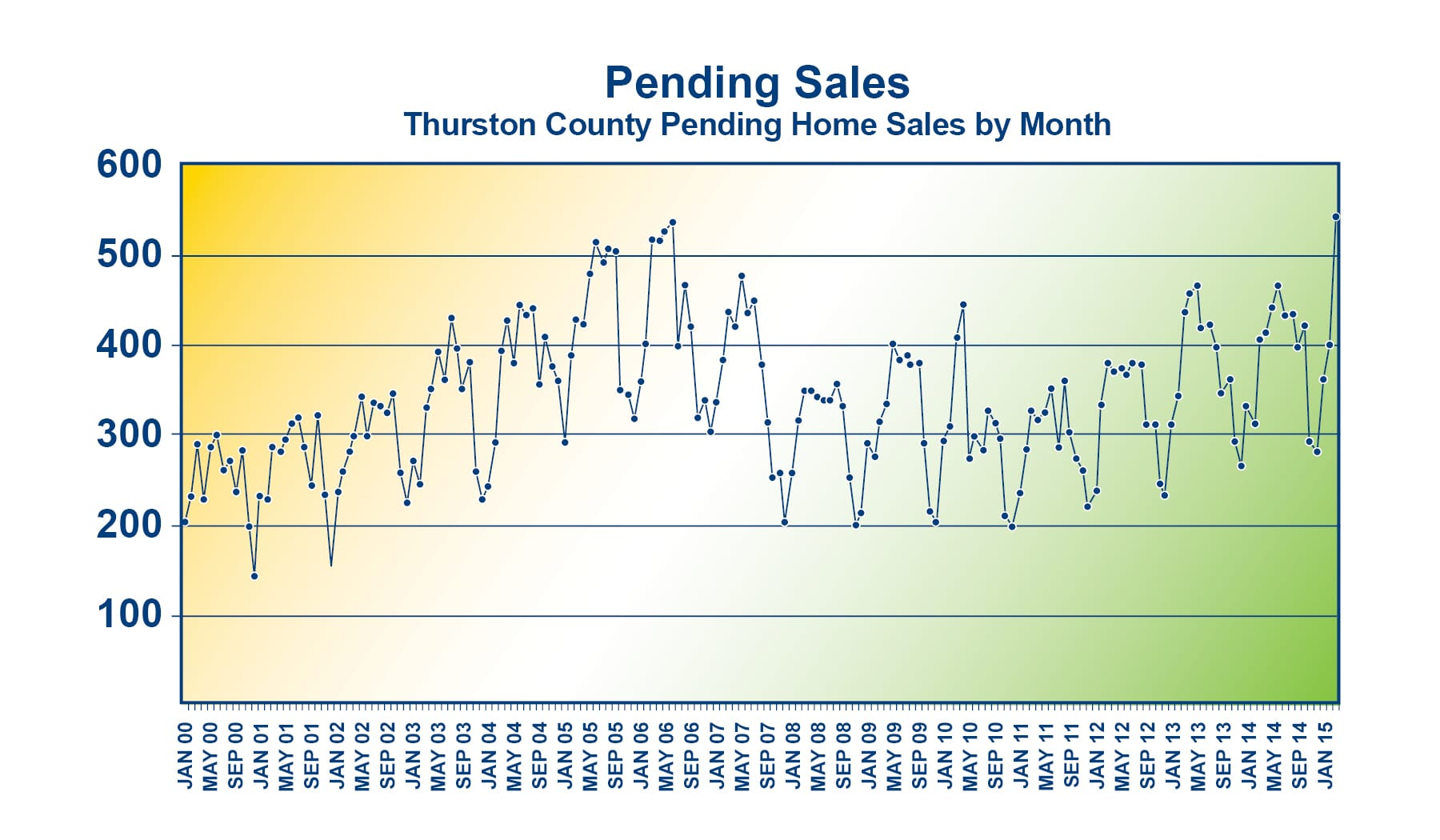 Pending Sales Graph